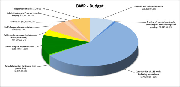 Bali Water Protection Program (BWP) Budget / Program Penyelamatan Air Tanah Bali
